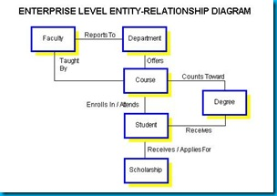 relationship in database