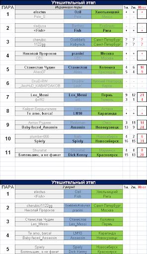 results & round 2
