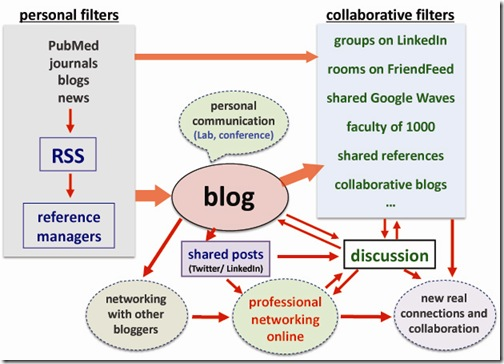 blogScience