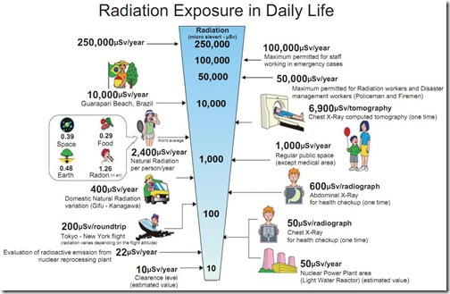 radiation_exposure