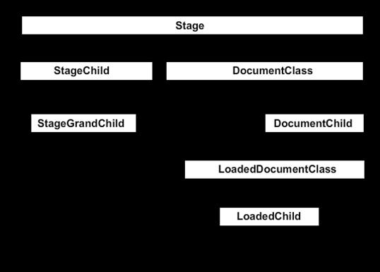 display list tree