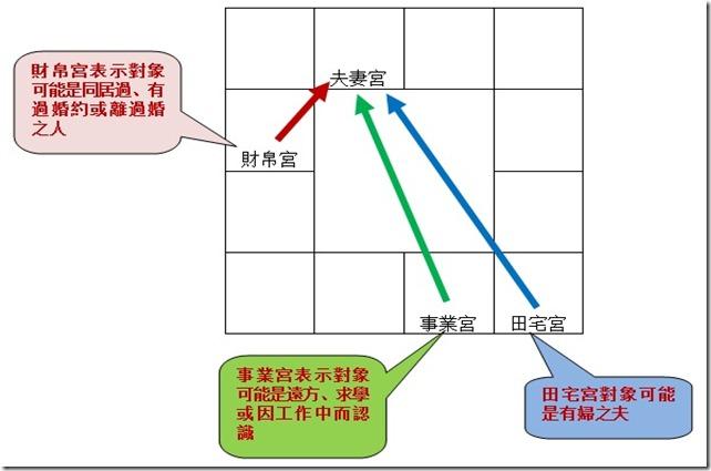 風水報斗數論桃花2