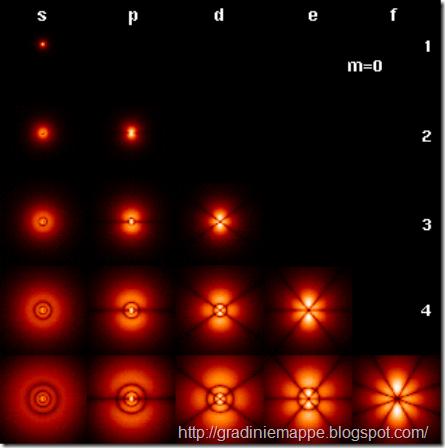 orbitali_atomici_idrogeno1