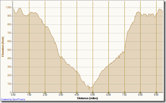 Running Bommer Ridge-El Moro 5-16-2010, Elevation - Distance