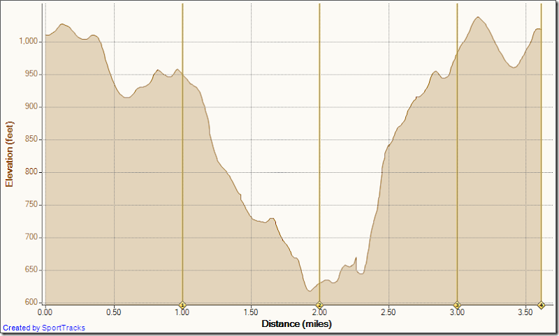 Running Bommer Ridge-El Moro 9-11-2010, Elevation - Distance