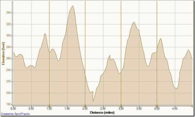 Running Shady Canyon 9-22-2010, Elevation - Distance