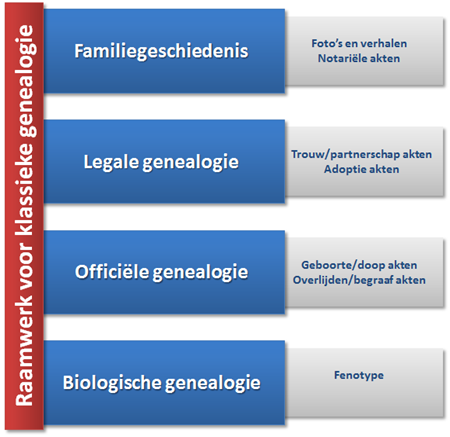 raamwerk_klassieke_genealogie