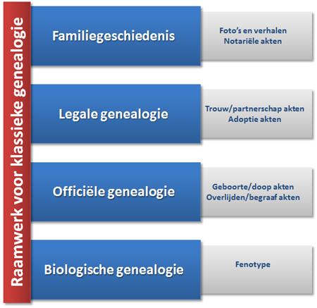 raamwerk_klassieke_genealogie