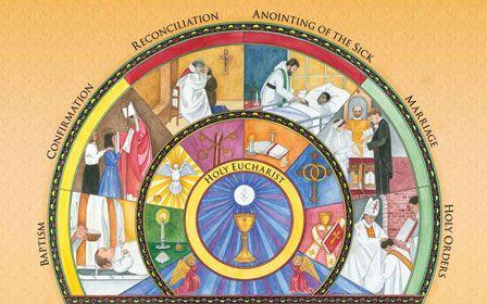 Sedam svetih sakramenata