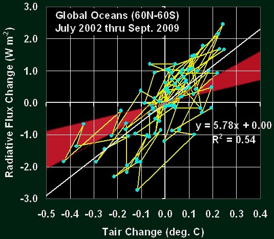 the alarming increase in earths temperature environmental sciences essay Warming means an alarm that something bad will happen the whole phrase means increase in the average temperature of the earth's atmosphere that causes changes in climate around the whole world, which refers to the meaning of global  environmental isues] better essays 762 words (22 pages)  found out if the radiation of the sun was.