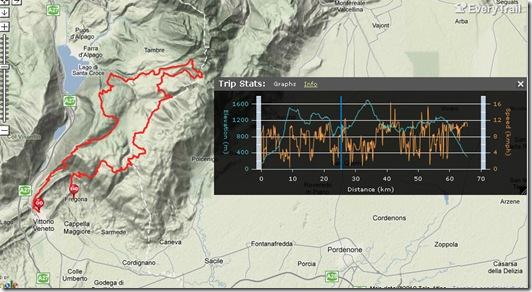 Giro completo 70 km