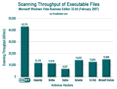 Rendimiento en el análisis de archivos ejecutables
