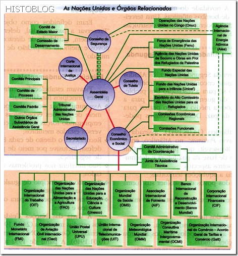 Organograma Nações Unidas e Órgãos Relacionados