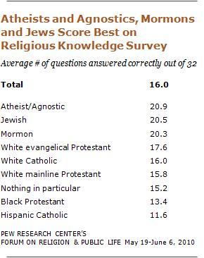 Pew Forum: U.S. Religious Knowledge Survey
