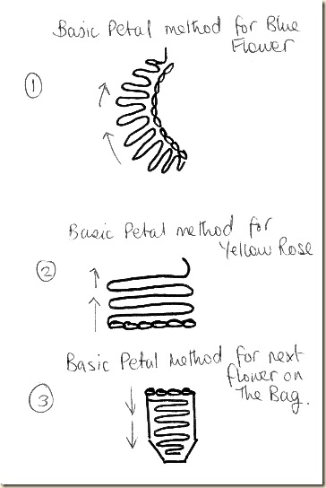 DBH diagram re petals 01