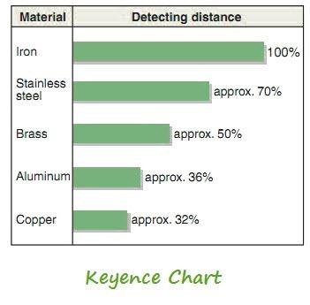 Proximity-Sensor-Sensing-Distance-And-Type-of-Metal
