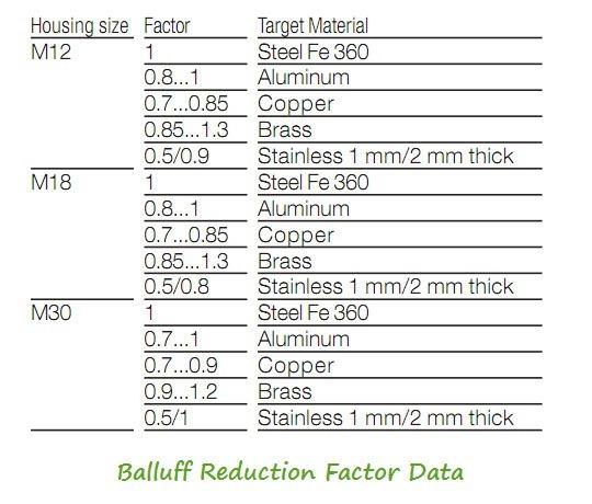 Proximity-Sensor-Sensing-Distance-And-Type-of-Metal-Balluff
