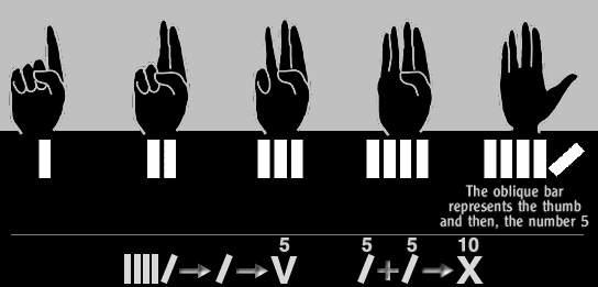 Origins of the Numerals
