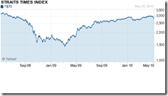 chart of 1 year from Yahoo Finance