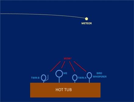 Tub Meteor