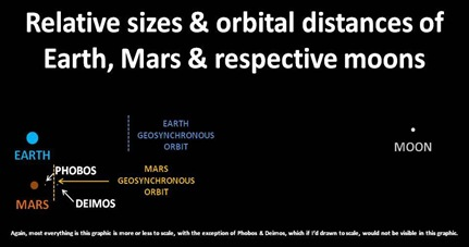Relative Orbits
