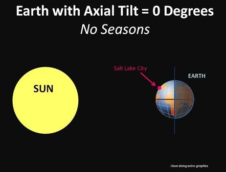 Axial Tilt 0