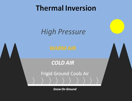 Inversion Basics
