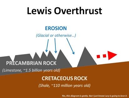 Lewis Overthrust