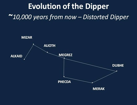 Distorted Dipper