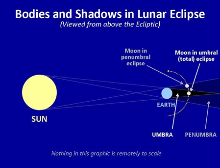 Lunar Eclipse Bodies Shadows