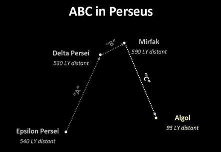 ABC Perseus