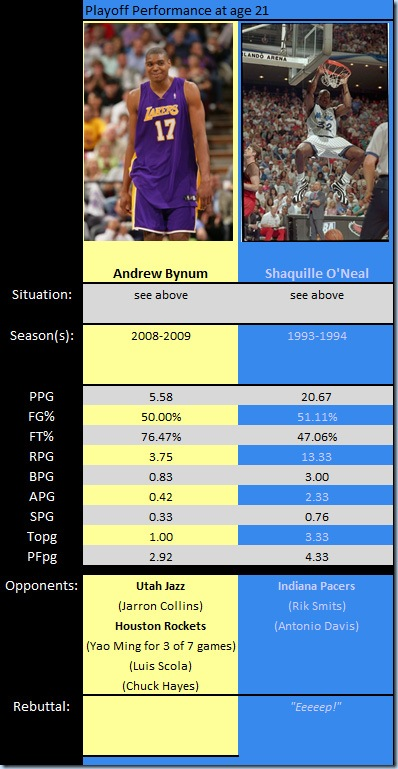 Bynum is a far cry from Shaq when looking at their stats at age 21