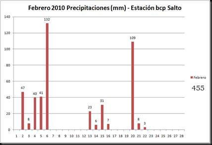 Precipitaciones (Febrero 2010)