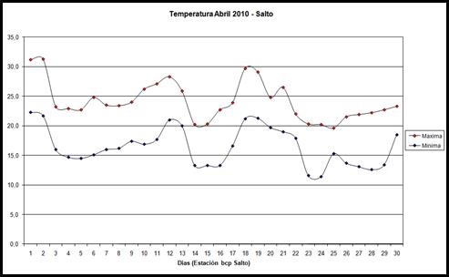 Temperatura maxima y minima (Abril 2010)