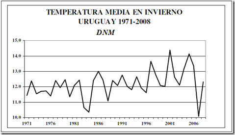 Temperatura media en invierno