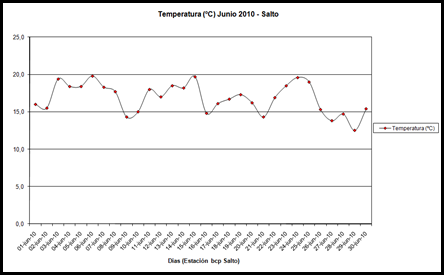 Temperatura (Junio 2010)