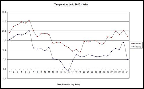 Temperaturas maximas y minimas (Julio 2010)