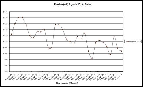 Presion (Agosto 2010)