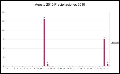 Precipitaciones (Agosto 2010)