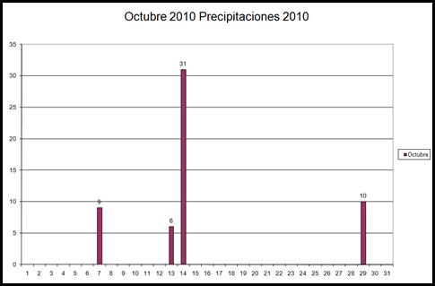 Precipitaciones (Octubre 2010)