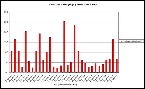 Viento Velocidad (Enero 2011)