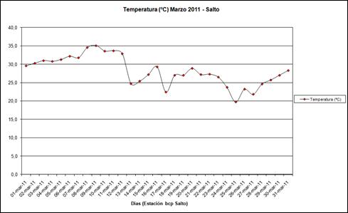 Temperatura (Marzo 2011)