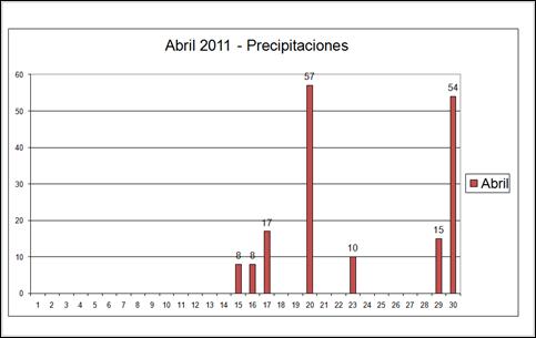 Presipitaciones (Abril 2011)