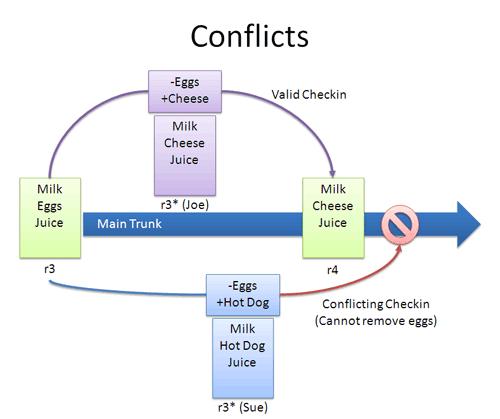 vcs_conflict.png
