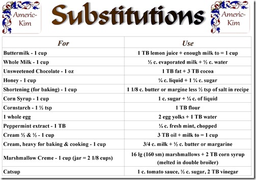 Substitution Chart