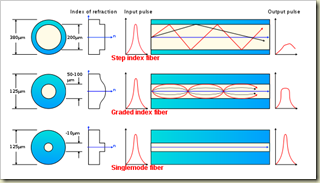 Optical fiber types