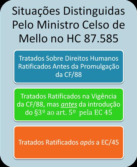 Tratados Internacionais Sobre Direitos Humanos: a) Ratificados Antes da CF/88; b) Ratificados Antes da EC 45; c) Ratificados Após a EC 45