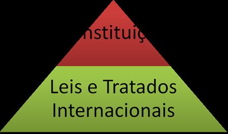 Tratados Internacionais de Direitos Humanos. Posição Anterior. Hierarquia Legal.