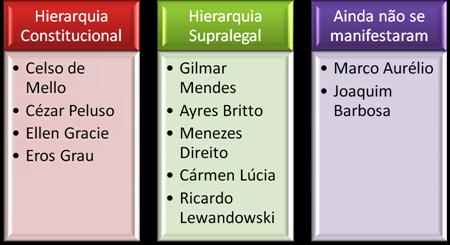 Posição dos Ministros do STF acerca da Hierarquia dos Tratados Internacionais de Direitos Humanos.
