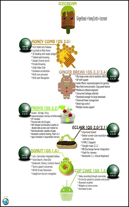 Android OS Versions features